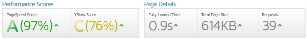 Page load speeds for Neverwinteractive on 20 February 2019. 97% Page Speed score, 76% YSlow score.